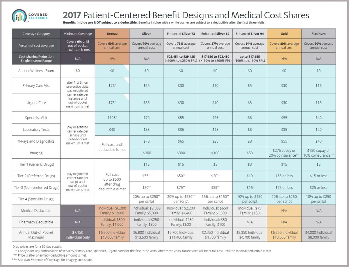 2017 Plans Standard Benefits Table Prescription S Coverage Dental Covered California